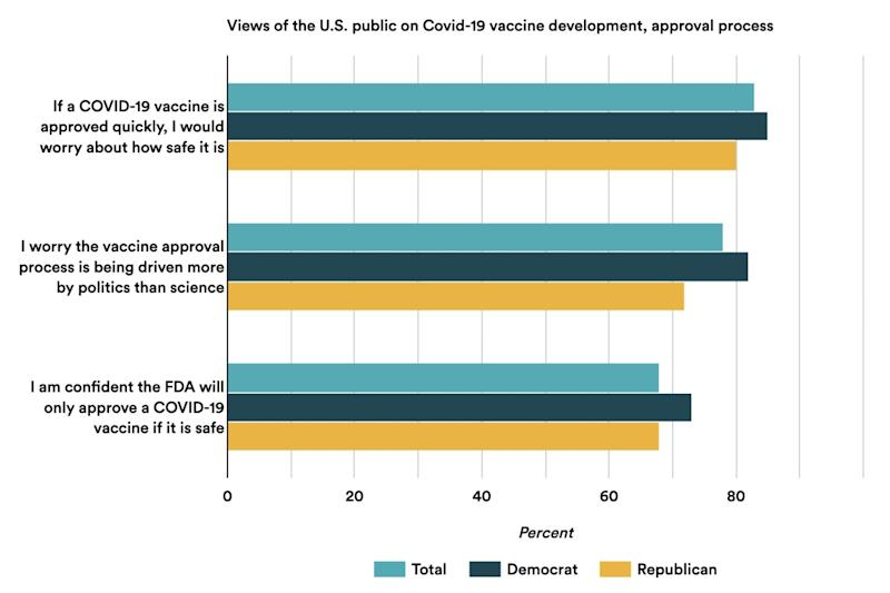 Skepticism about the approval process for a COVID-19 vaccine