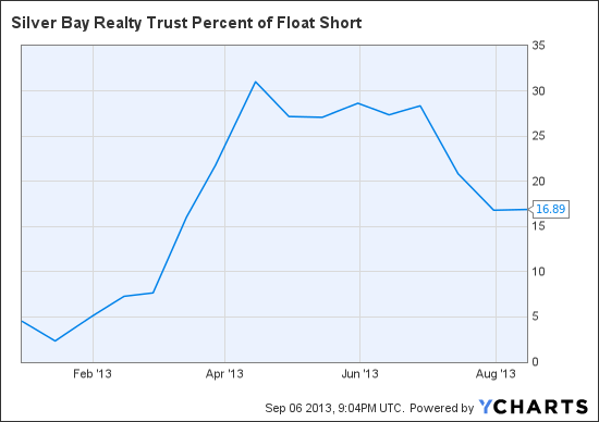 SBY Percent of Float Short Chart