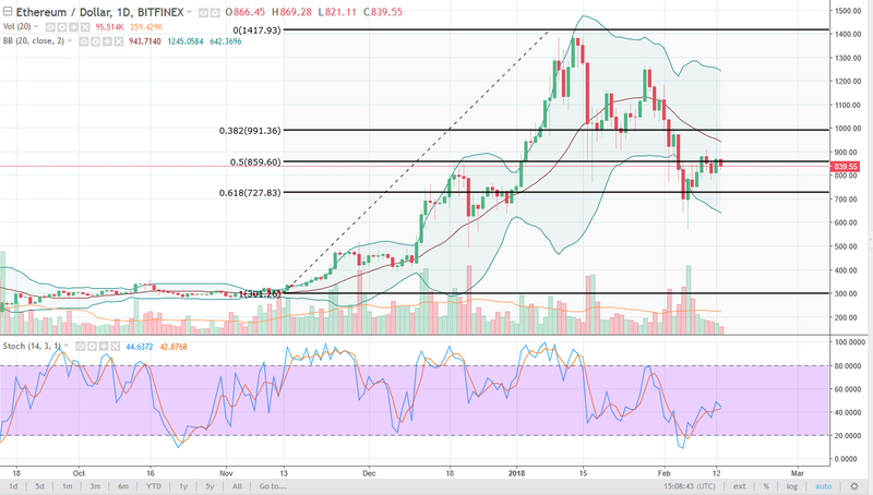 ETH/USD daily chart, February 14, 2018
