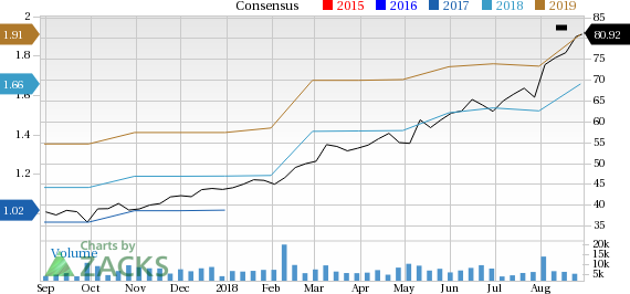Fortinet (FTNT) is seeing positive earnings estimate revisions, suggesting that it could be a solid choice for investors.