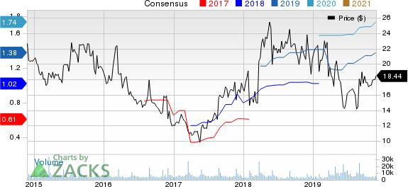 Guess?, Inc. Price and Consensus