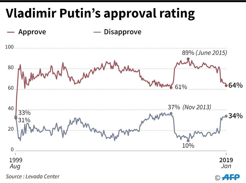 Vladimir Putin's approval rating (AFP Photo/Paul DEFOSSEUX)