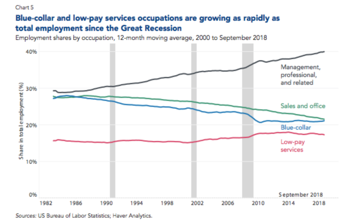 Blue-collar occupations have remained relatively consistent since the Financial Crisis. (Photo: Conference Board)