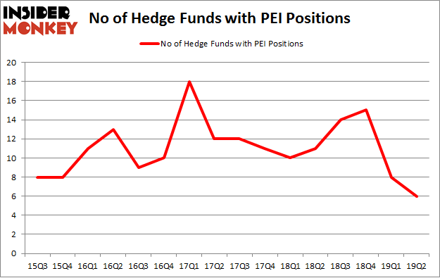 No of Hedge Funds with PEI Positions