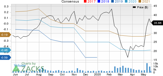 LivePerson, Inc. Price and Consensus