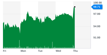 TalkTalk shares on 17 December after the company backed a takeover. Chart: Yahoo Finance UK