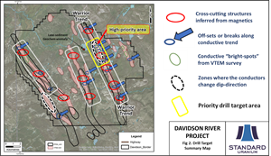 Standard Uranium Confirms Plans For Upcoming 5 000m Drill Program At Its Flagship Davidson River Project