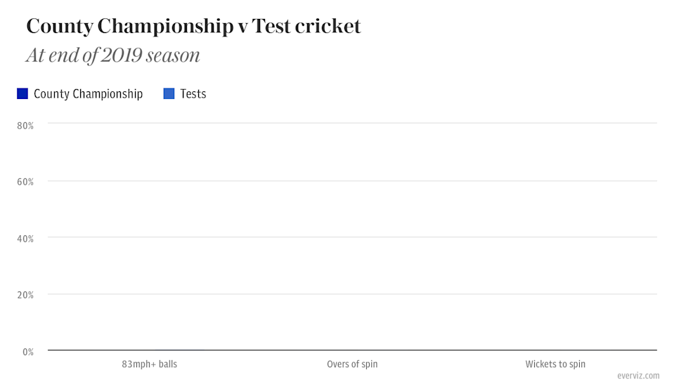 County Championship v Test cricket