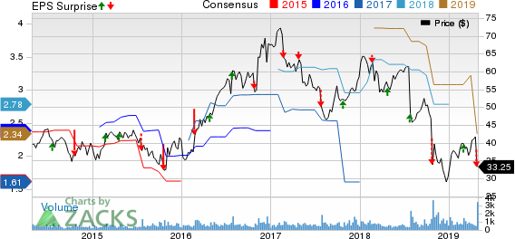 Astec Industries, Inc. Price, Consensus and EPS Surprise