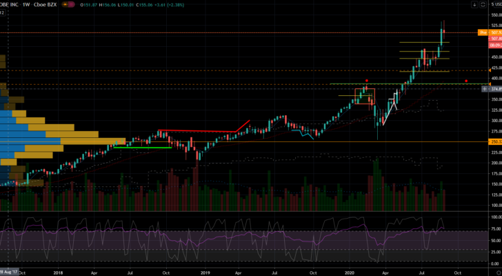 Adobe (ADBE) Stock Chart Showing Buy-the-Dip Levels