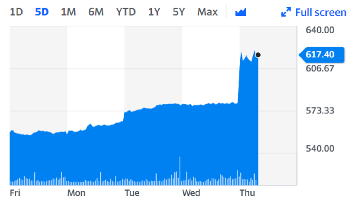 Auto Trader shares surged to the top of the FTSE 100 on Thursday on the back of the news. Chart: Yahoo Finance