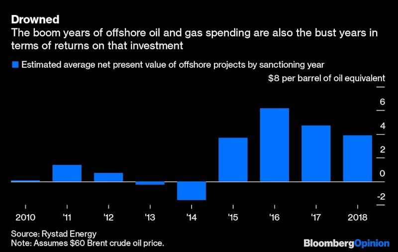 Brazil's Oil Flop Is a Warning for Majors and Aramco