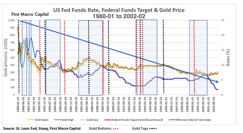 us funds gold 90