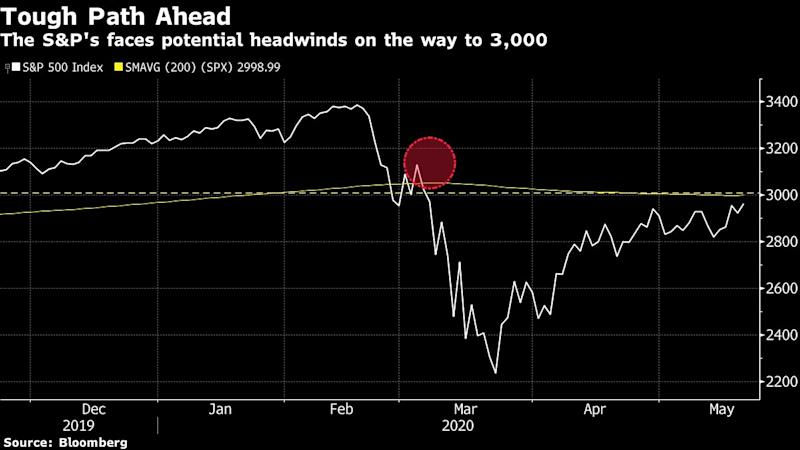 S&P 500 Clawing Toward 3,000 Milestone Finds Road Getting Harder