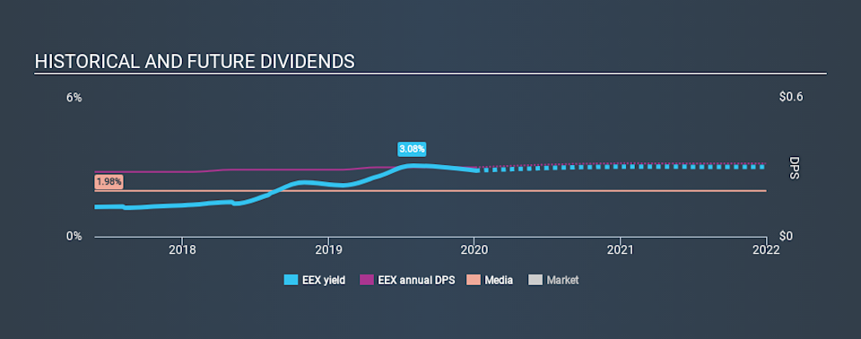 NYSE:EEX Historical Dividend Yield, January 4th 2020