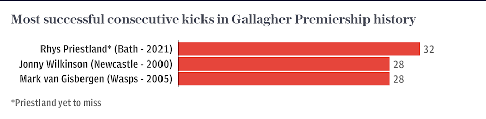 Most successful consecutive kicks in Gallagher Premiership history