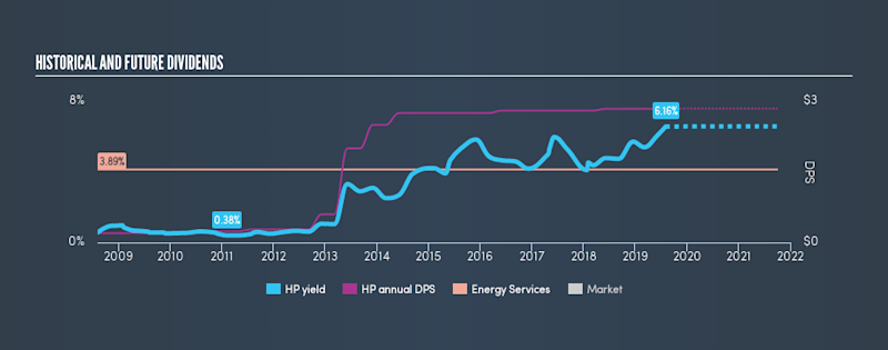 NYSE:HP Historical Dividend Yield, August 4th 2019