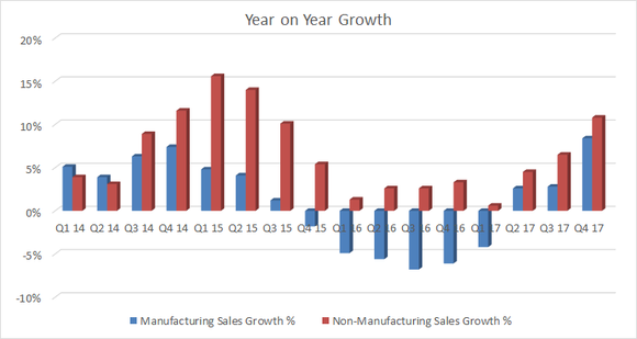 breakout of Msc industrials manufacturing and non manufacturing sales growth