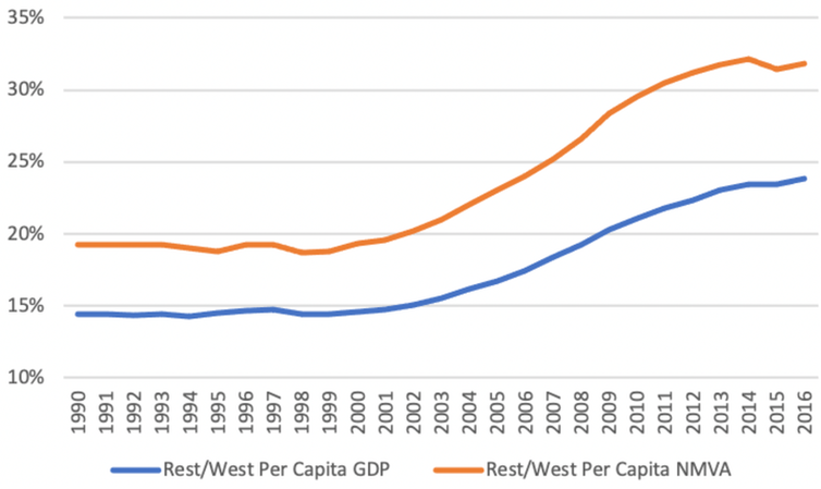 Graph comparing global gdp with and without changes to accounting rules