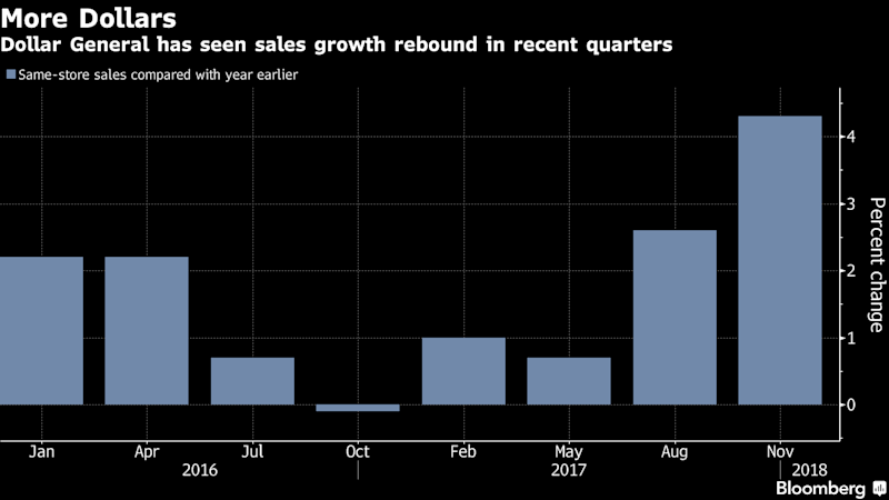 Dollar General Climbs as Bid to Entice New Shoppers Pays Off