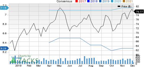 Piper Jaffray Companies Price and Consensus