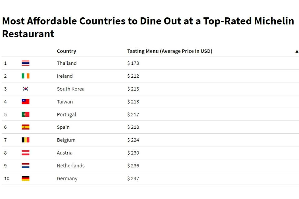 Most Affordable Countries To Dine Out at a Top-Rated Michelin Restaurant infographic