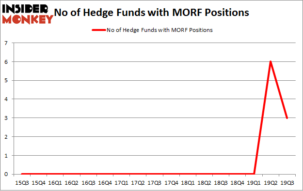 No of Hedge Funds with MORF Positions