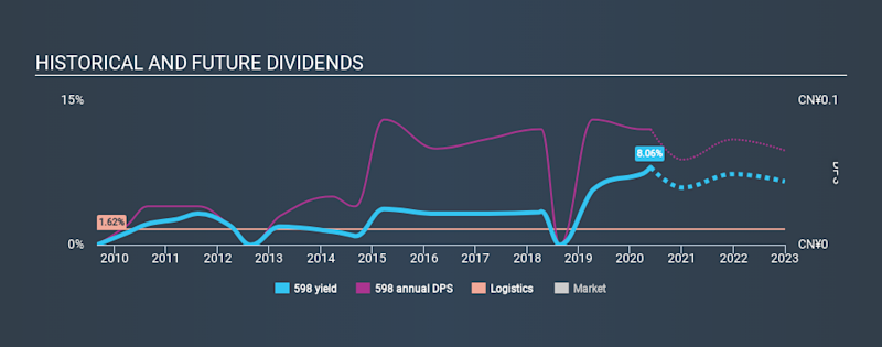 SEHK:598 Historical Dividend Yield May 25th 2020