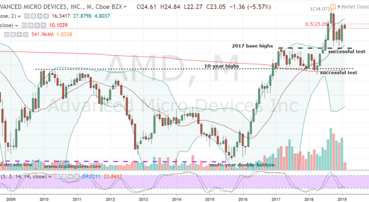 Why Advanced Micro Devices Stock Is Worth Buying Today