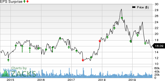 American Eagle Outfitters, Inc. Price and EPS Surprise