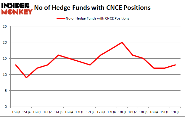 No of Hedge Funds with CNCE Positions