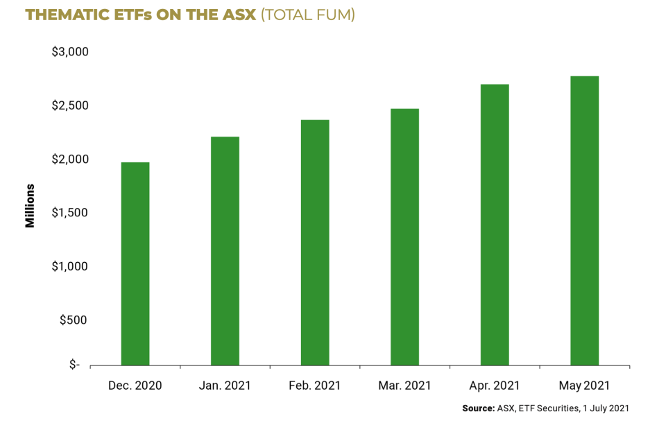 A graph showing the value of thematic ETFs on the ASX over time.