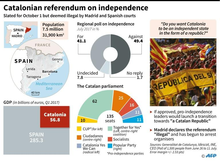 The Spanish government says a planned independence referendum in Catalonia is illegal