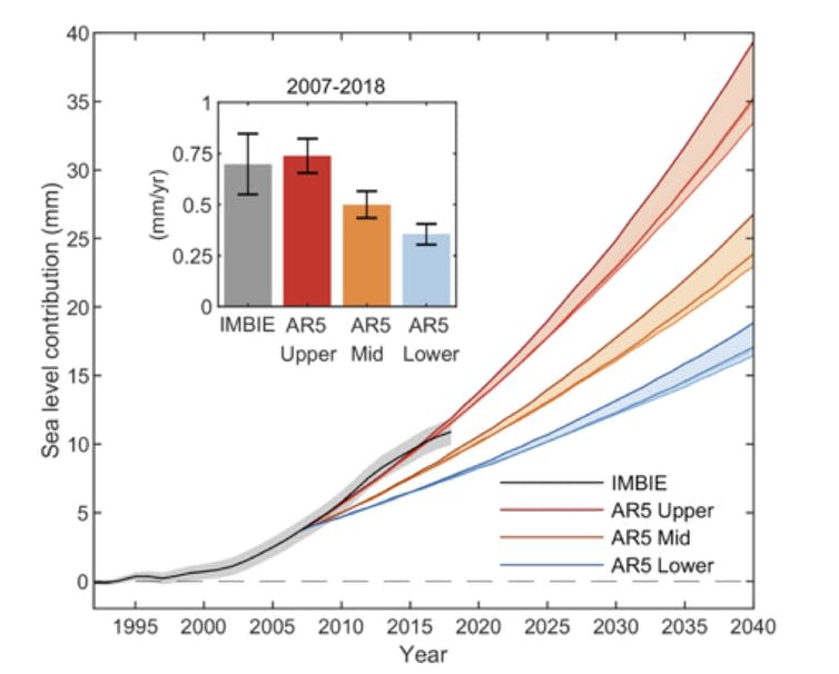 """<span class=""""caption"""">Sea level rise from Greenland according to this new study (black line) is matching the IPCC's upper estimate (red).</span> <span class=""""attribution""""><span class=""""source"""">Shepherd et al / Nature</span>, <span class=""""license"""">Author provided</span></span>"""