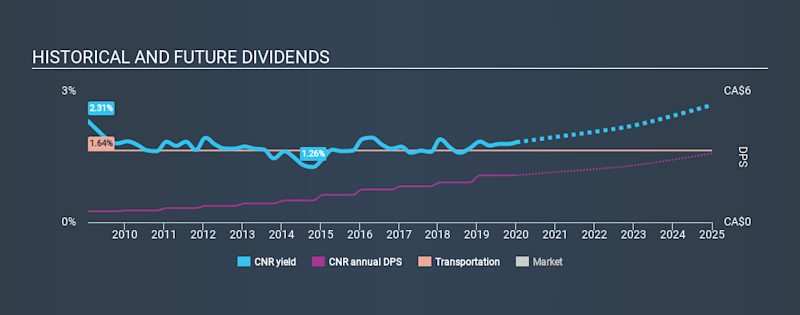 TSX:CNR Historical Dividend Yield, January 1st 2020
