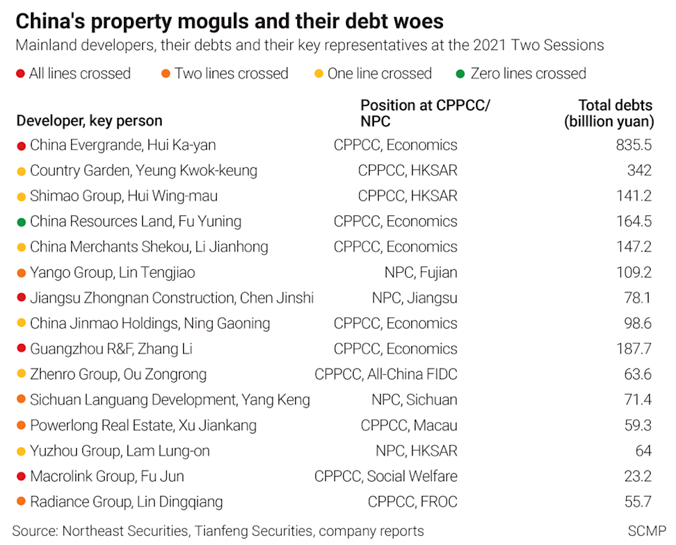 Property tycoons at the Two Sessions meetings. SCMP Graphics
