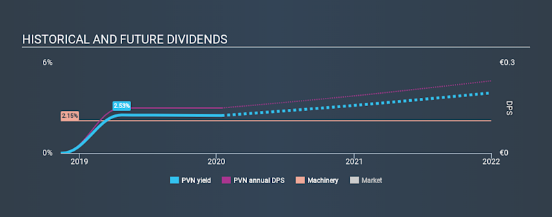 BIT:PVN Historical Dividend Yield, January 15th 2020