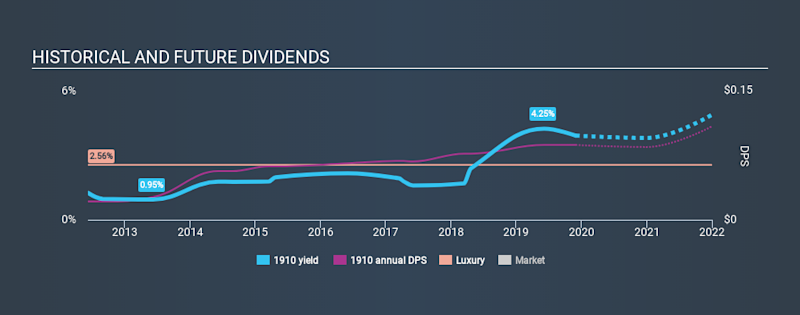 SEHK:1910 Historical Dividend Yield, November 30th 2019