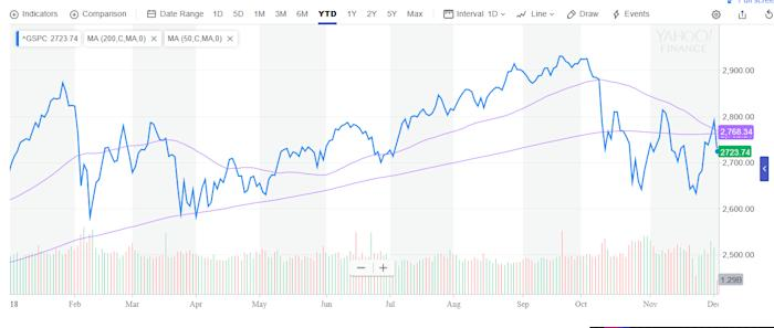 S&P 500 Dips Below 200-Day Moving Average as 'Death Cross' Looms