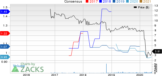 Great Elm Capital Group, Inc. Price and Consensus