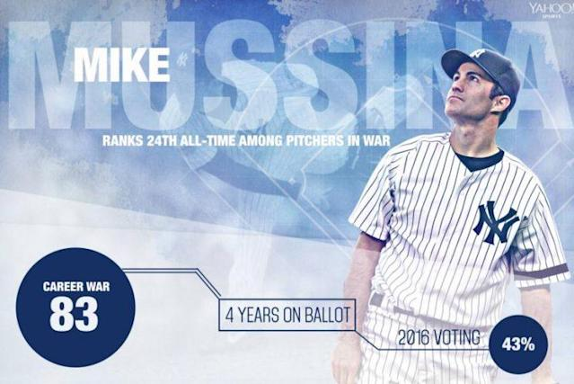 Mike Mussina competed a high level for nearly two decades in MLB. (Amber Matsumoto/Yahoo Sports)