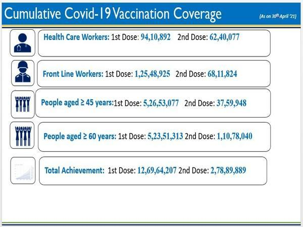 Visual of data shared by Ministry of Health and Family Welfare (Photo/PIB)