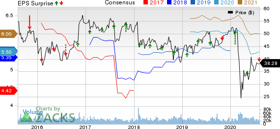 MetLife, Inc. Price, Consensus and EPS Surprise