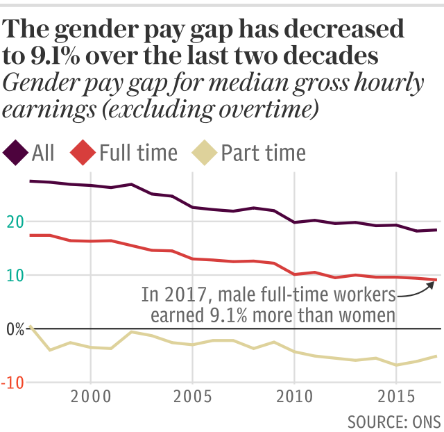 The gender pay gap has decreased to 9.1% over the last two decades