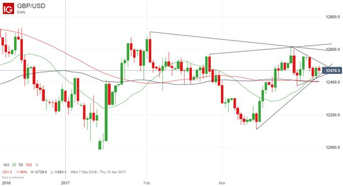 GBP/USD Technical Analysis: Pennant Formation Points to Upside Breakout