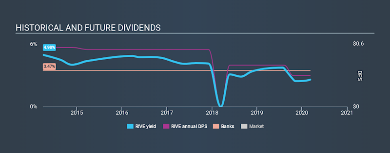 NasdaqGM:RIVE Historical Dividend Yield, March 7th 2020