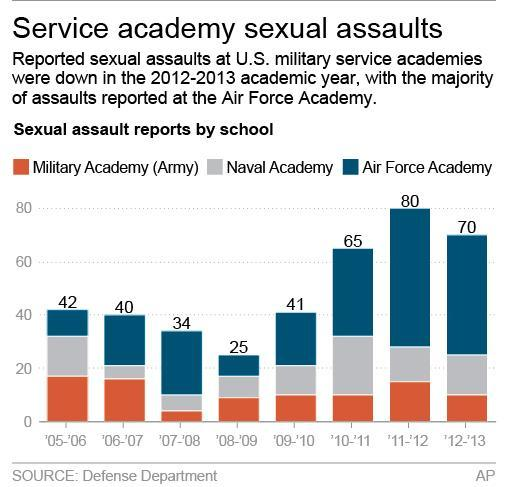 Graphic shows sexual assault reports by military service academy; 2c x 4 inches; 96.3 mm x 101 mm;
