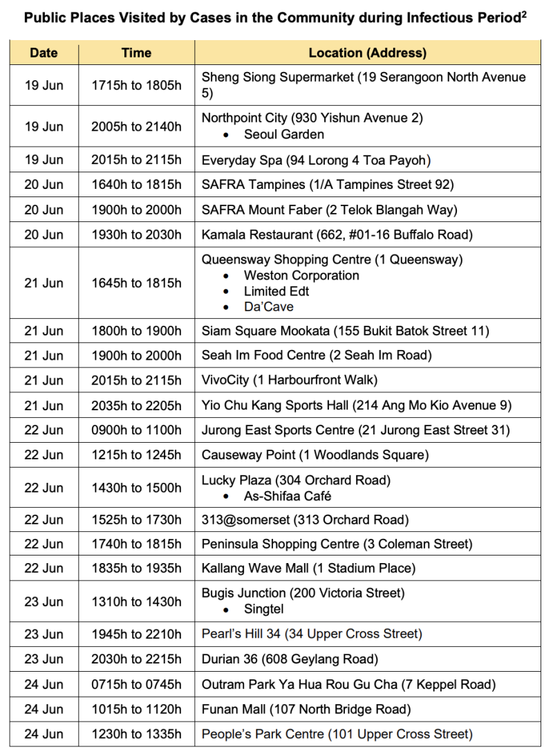 List of places visited by cases during their infectious period, published on 3 July 2020. (Table: Ministry of Health)
