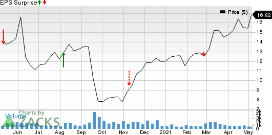 Verso Corporation Price and EPS Surprise