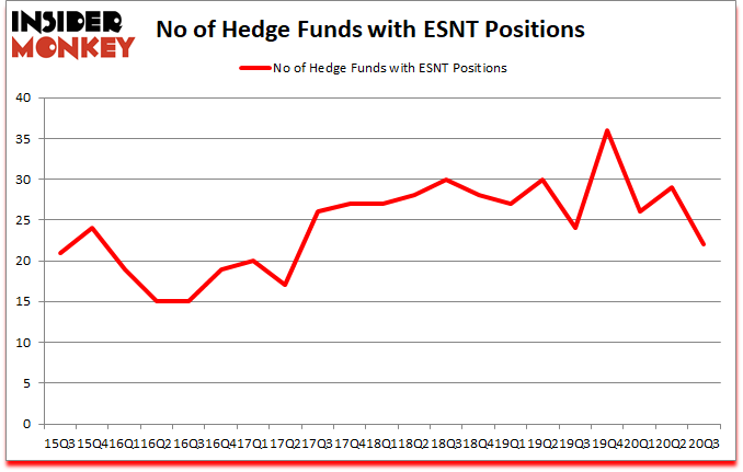 Is ESNT A Good Stock To Buy?